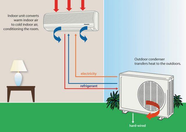 Begini Cara Kerja Air Conditioner Untuk Menghasilkan Kesejukan